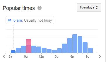 Popular gym times